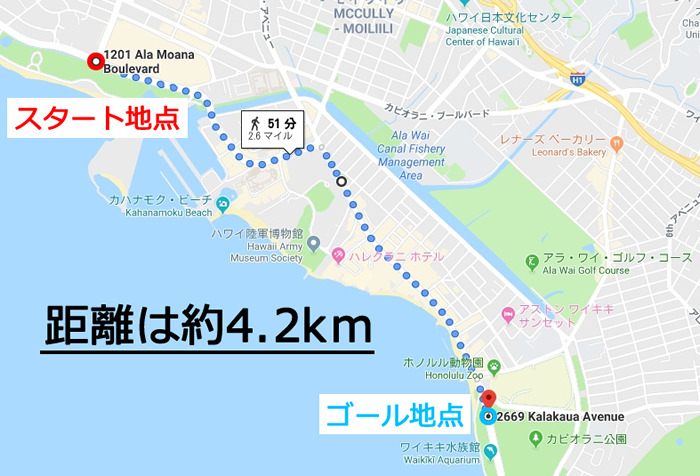 ホノルルマラソンのスタート地点とゴール地点の距離は約4.2km