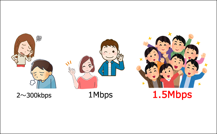 mineo1.5Mbpsは速い