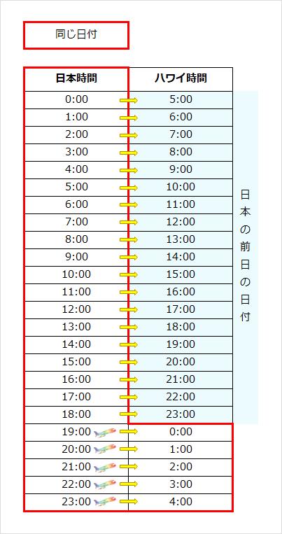 日本とハワイの時差の表