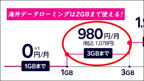 楽天モバイル海外データローミング2GBまで