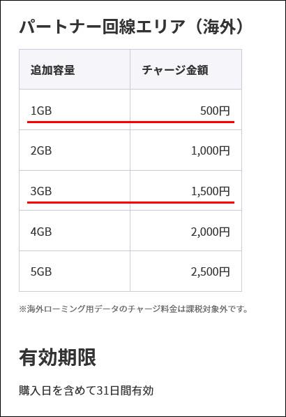 楽天モバイルの海外データローミング用データチャージ
